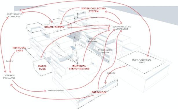 General proposal