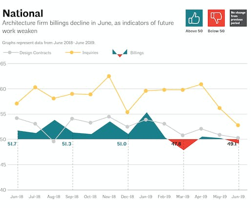 This AIA graph illustrates national architecture firm billings, design contracts, and inquiries between June 2018 – June 2019. Image via aia.org