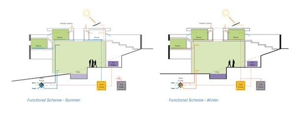 Functional scheme summer/winter