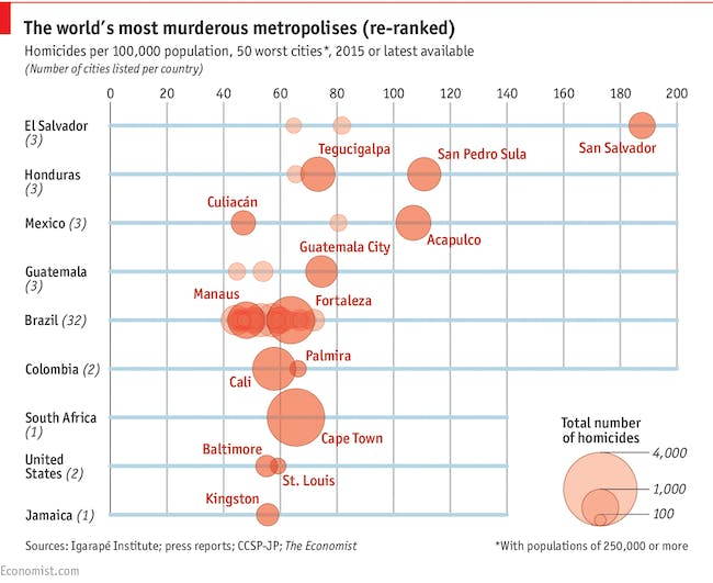 Graph ranking the world's cities by crime stats. Credit: the Economist