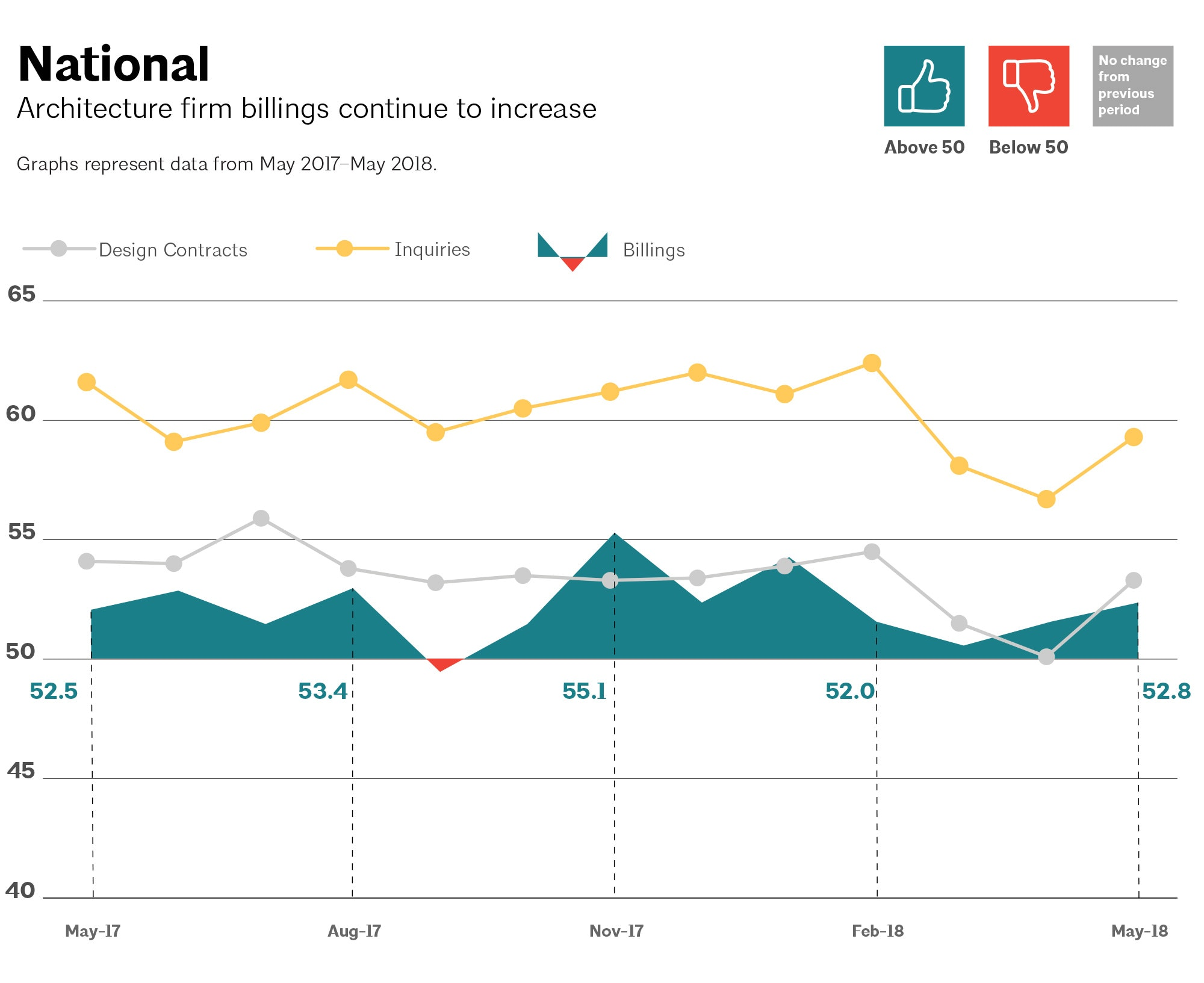 This AIA Graph Illustrates National Architecture Firm Billings, Design  Contracts, And Inquiries Between May
