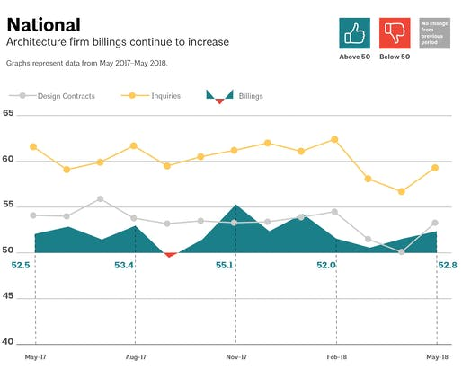 This AIA graph illustrates national architecture firm billings, design contracts, and inquiries between May 2017 - May 2018. Image via aia.org