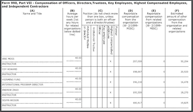 Form 990, Part VII - Compensation of Officers, Directors, Trustees, Key Employees, Highest Compensated Employees and Independent Contractors