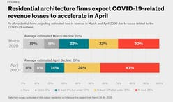 AIA Survey: Residential architecture firms have been hit hard by the COVID-19 economic crisis