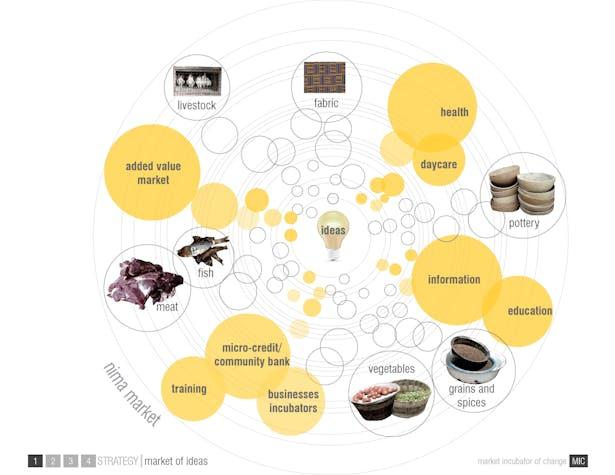 Incubator of Ideas l Diagram