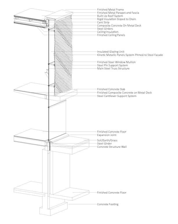 Detail Axon Section