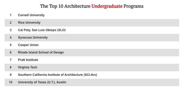 2018 top 10 architecture schools according to DesignIntelligence's