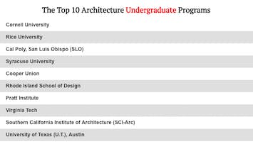 2018 top 10 architecture schools according to DesignIntelligence's new survey questions