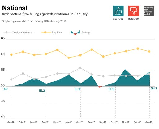 This AIA graph illustrates national architecture firm billings, design contracts, and inquiries between January 2017 - January 2018. Image via aia.org