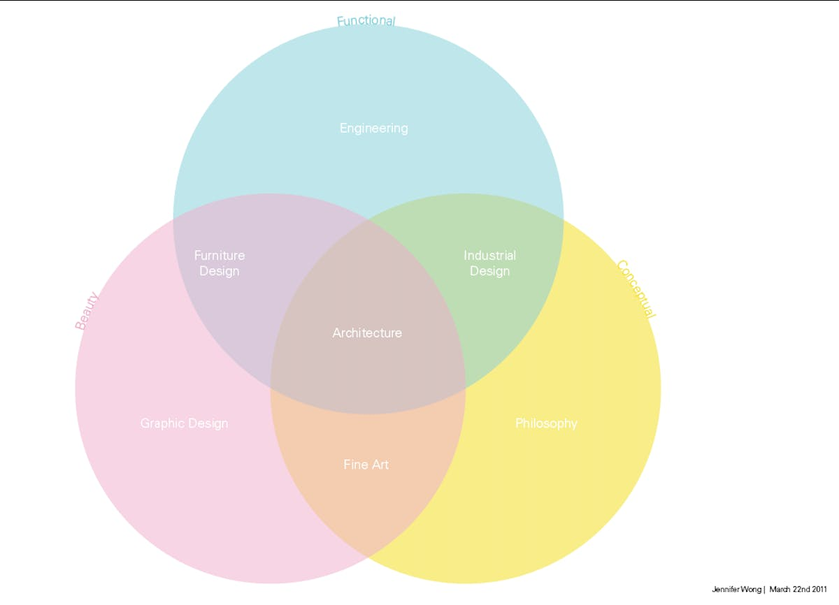 The architectural venn diagram blogs archinect architectural venn diagram jennifer wong alexander morley pooptronica Choice Image