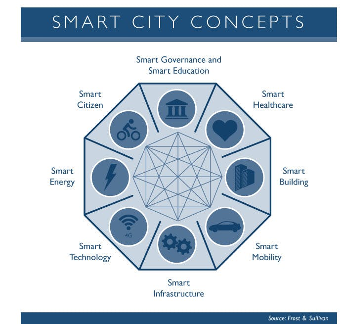 Smart Cities - called