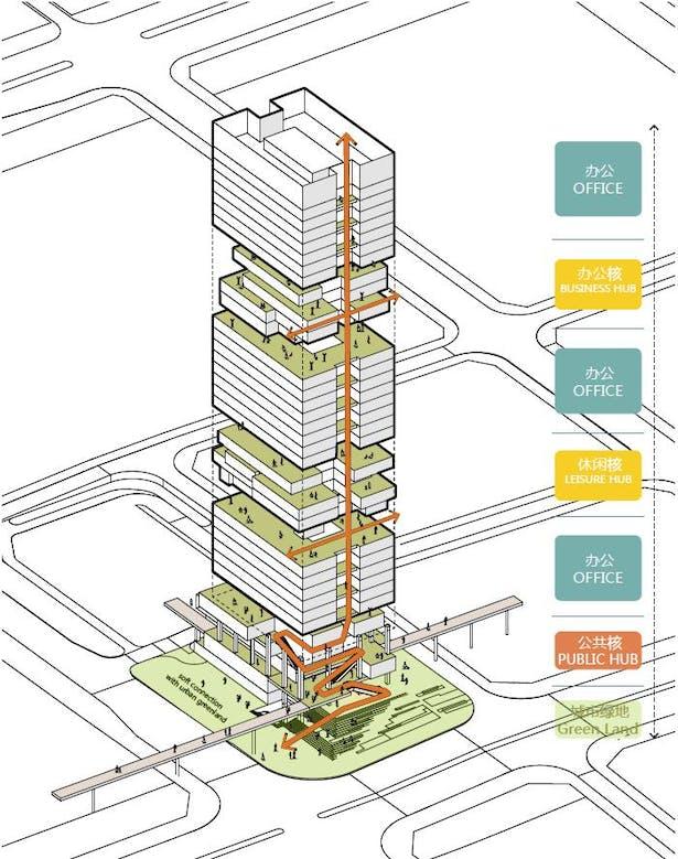 Shenzhen Transsion Tower, Shared Hubs