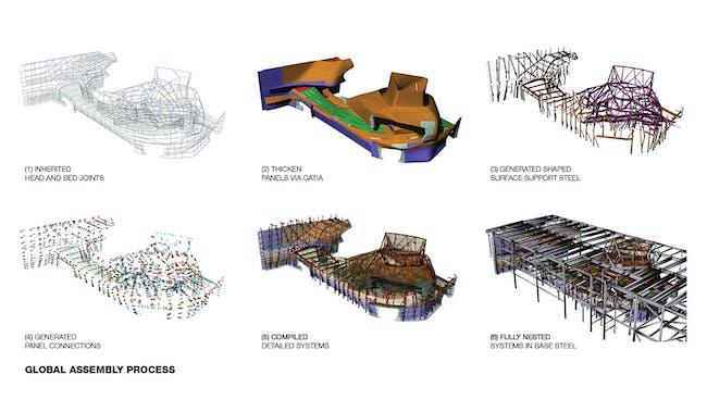 Diagram: global assembly process. Illustration: Method Design