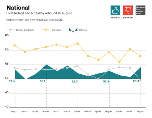 This AIA graph illustrates national architecture firm billings, design contracts, and inquiries between August 2017 - August 2018. Image via aia.org