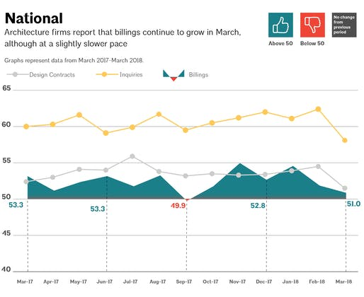 This AIA graph illustrates national architecture firm billings, design contracts, and inquiries between March 2017 - March 2018. Image via aia.org
