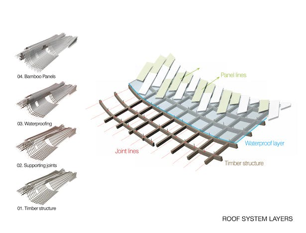 Roof System Diagram © Link-Arc