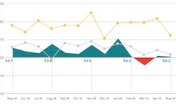 Architecture Billings Index in May remains flat