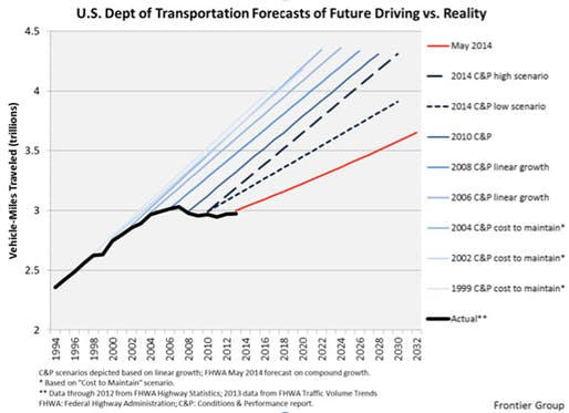 After years of erroneously predicting rapid growth in driving, the FHWA finally made significant downward revisions to its traffic forecast last year. Graphic: U.S. PIRG/Frontier Group (via usa.streetsblog.org)