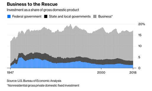 Image: Bloomberg/U.S. Bureau of Economic Analysis.