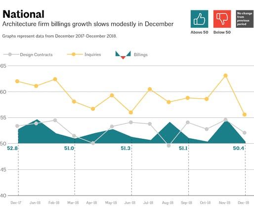 This AIA graph illustrates national architecture firm billings, design contracts, and inquiries between December 2017 - December 2018. Image via aia.org