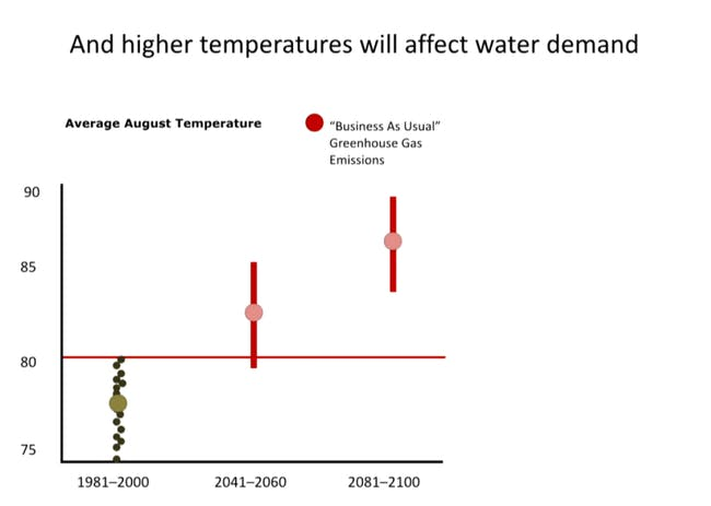 A graphic showing how higher temperatures will affect demand for water. Credit: Next Wave / the Hammer Museum