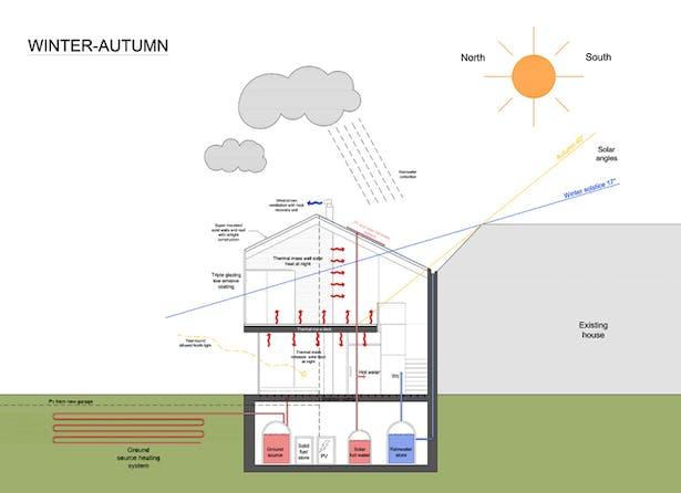 Bioclimatic diagram