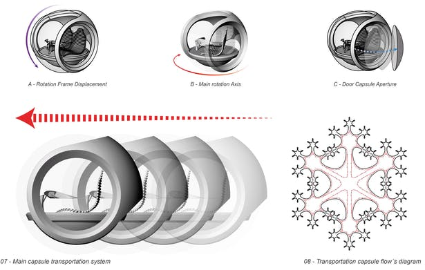 Transportation capsules + flows inside the Eden