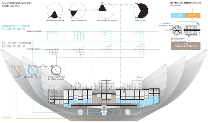 Section of Mobile Oil Boat, a machine for the oil industry and a home for workers (design by Joanna Luo)