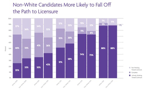 Non-white or Hispanic candidates remain less likely to complete the path to licensure than those who identify as white. Image: NCARB 2018 diversity report.