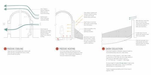 Diagram, Design Strategies
