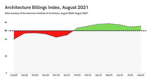 Graph by Archinect using data provided by the American Institute of Architects.