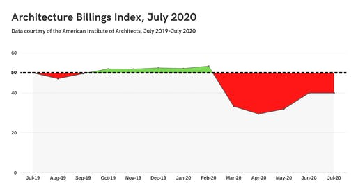 AIA's Architecture Billings Index report remained in a state of decline equal to that shown in June.