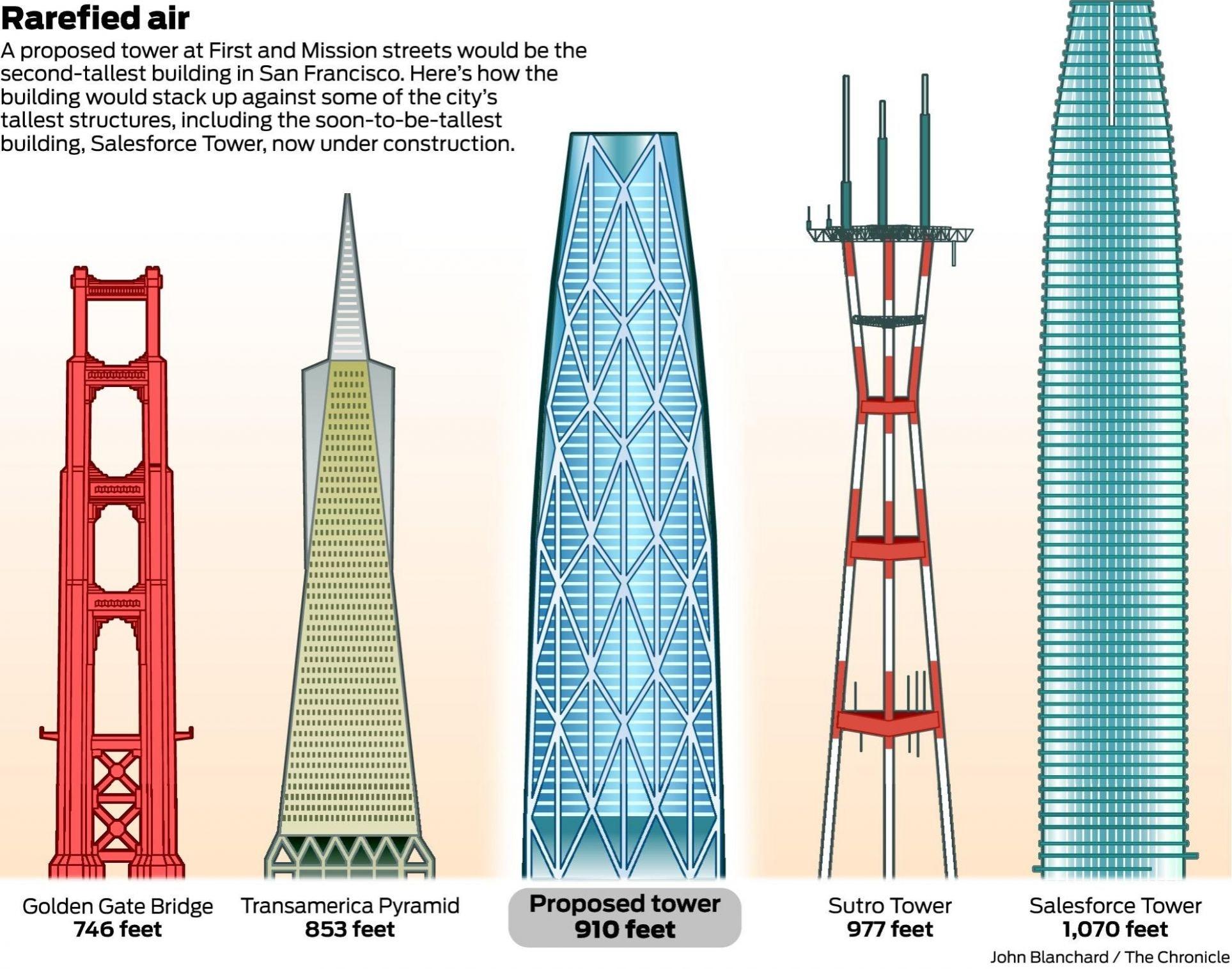 San Francisco Skyscraper Diagram - Trusted Wiring Diagram •