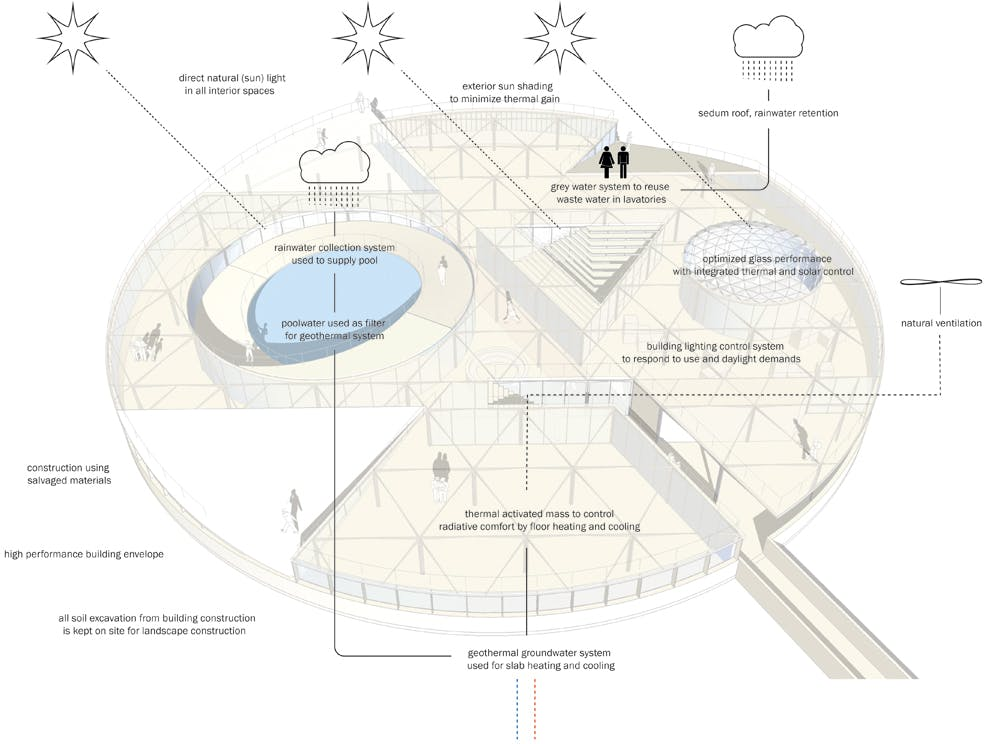 Great Fen Visitor Centre   Sputnik Architecture Urbanism