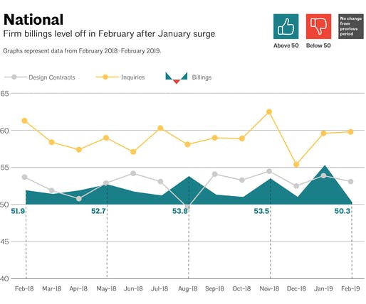 This AIA graph illustrates national architecture firm billings, design contracts, and inquiries between February 2018 - February 2019. Image via aia.org