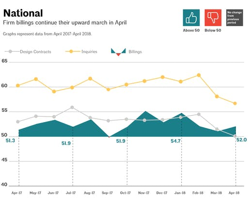 This AIA graph illustrates national architecture firm billings, design contracts, and inquiries between April 2017 - April 2018. Image via aia.org
