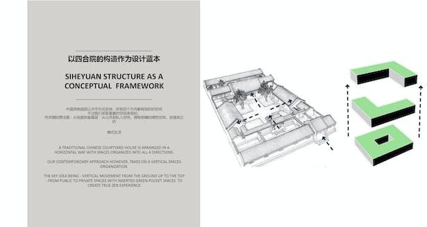 Concept Design development of vertical siheyuan