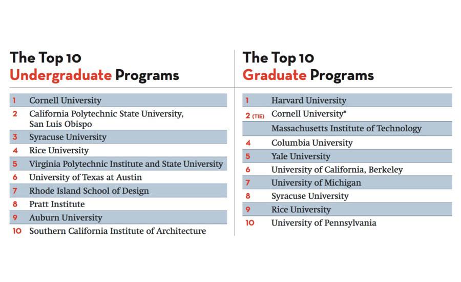 Top 10 US architecture schools of 2017 according to Design