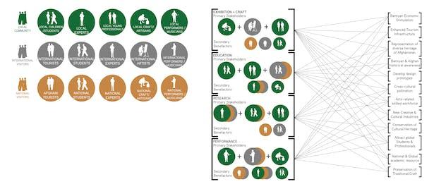 Socio/Economic Synergies