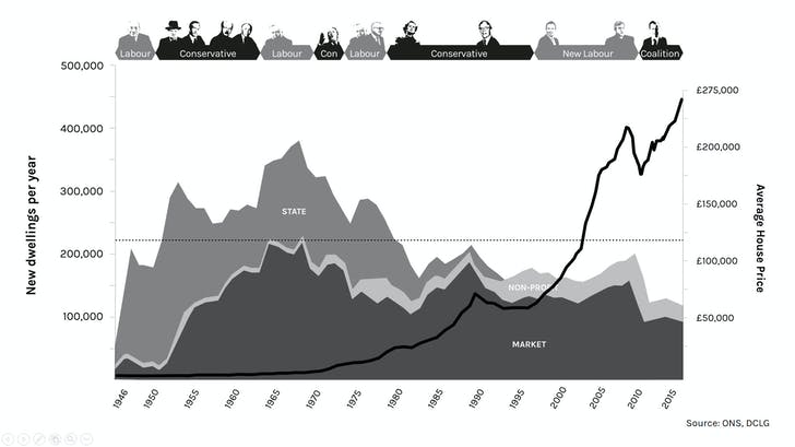 House production and house prices. Image courtesy of WikiHouse.