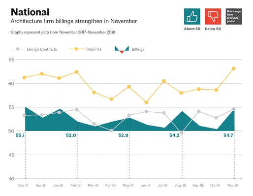 This AIA graph illustrates national architecture firm billings, design contracts, and inquiries between November 2017 - November 2018. Image via aia.org