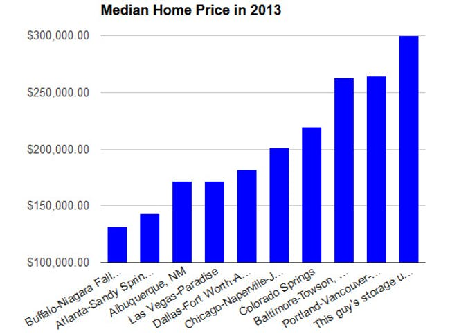 Median home prices in 2013. Chart by Emily Badger/The Atlantic Cities
