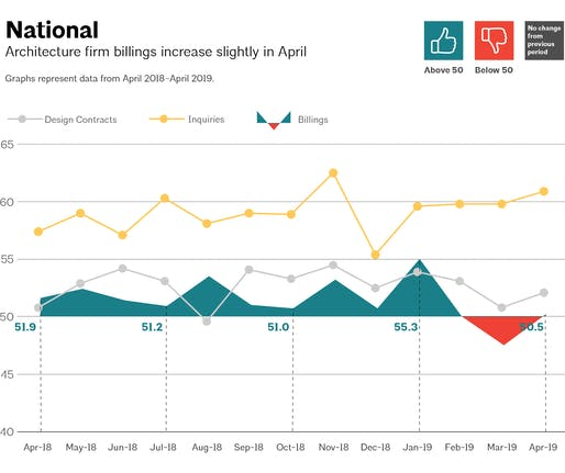 This AIA graph illustrates national architecture firm billings, design contracts, and inquiries between April 2018 – April 2019. Image via aia.org