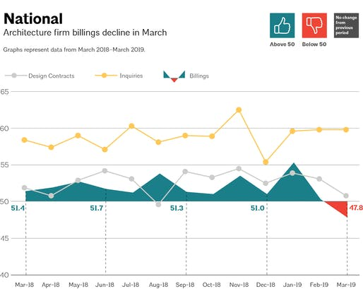 This AIA graph illustrates national architecture firm billings, design contracts, and inquiries between March 2018 - March 2019. Image via aia.org