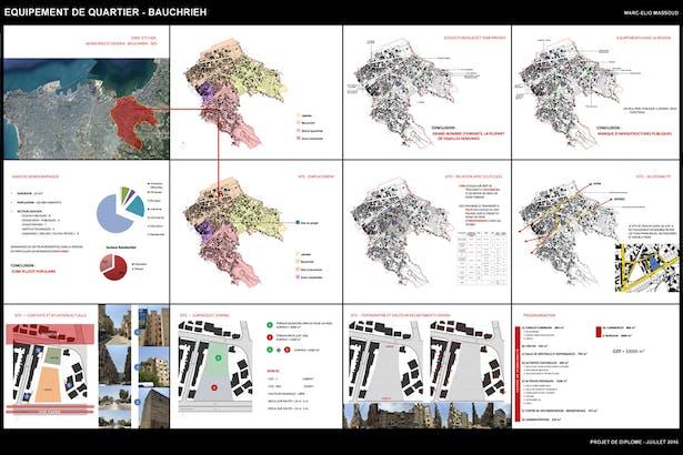 Site and surroundings analysis