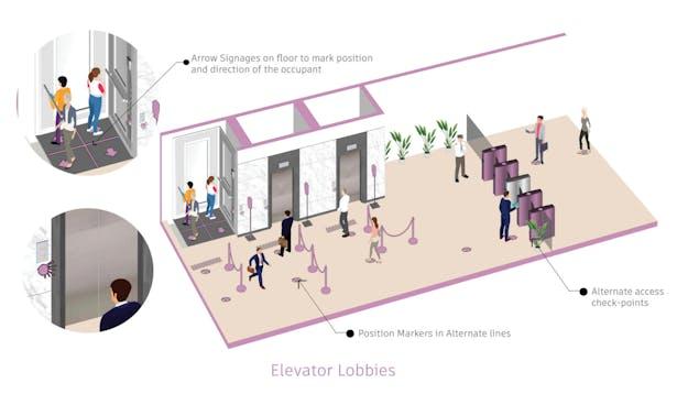 Social distancing on elevators and elevator lobbies
