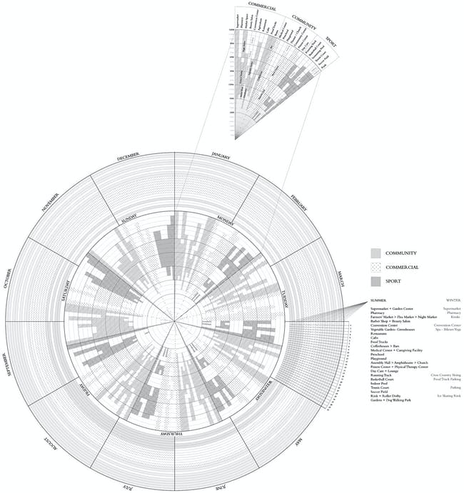 Schedule and programming of the surface by day, week, month and year. Image courtesy of Neeraj Bhatia