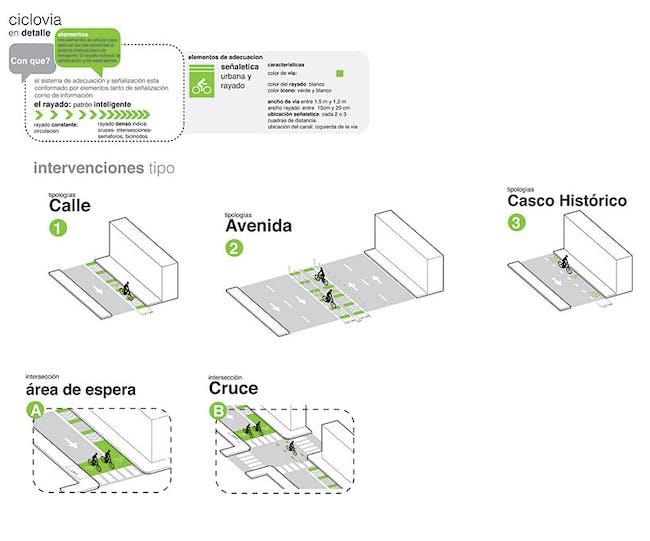 Diagram, interventions (Image: Andrea Hernández & Cruz Criollo)