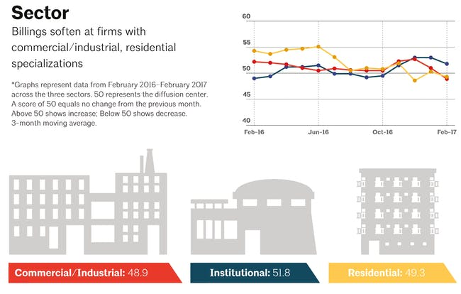 Sector-specific architecture firm billings between February 2016 - February 2017. Image via aia.org