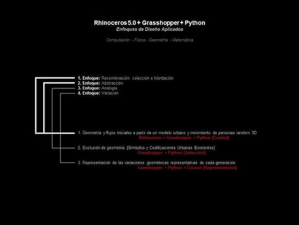 03 - Computational Relationships to Design